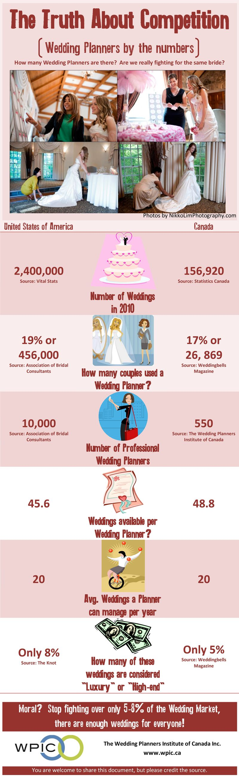 Truth About Wedding Planner Competition